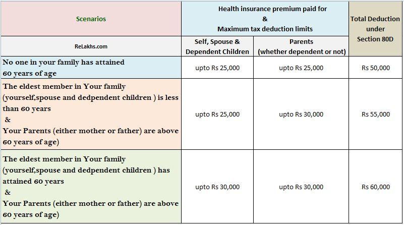 health insurance premium section 80d deductions budget 2015