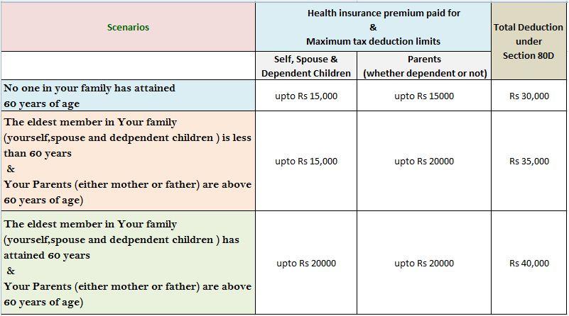 health insurance premium section 80d deductions