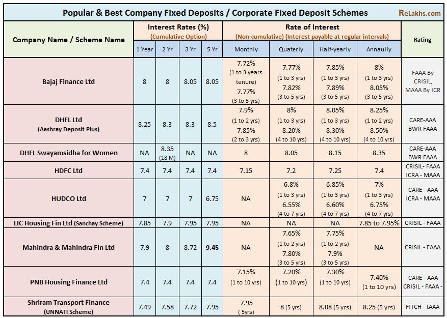 Best Company Fixed Deposit Schemes list tabel Highest interest rate top Corportate Fixed deposit Comparison