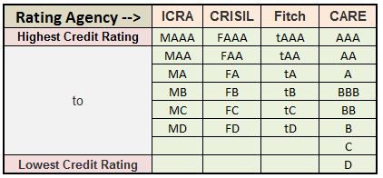 Best Company fixed deposit Credit ratings highest to lowest