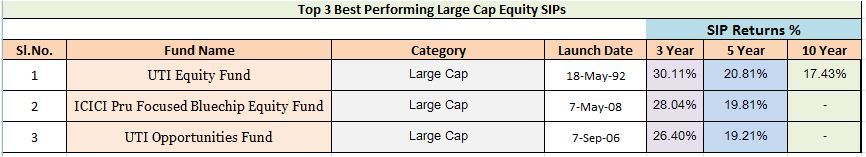 Best Large cap mutual funds for SIPs