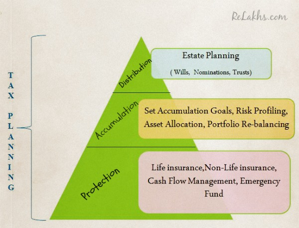 Financial Planning Pyramid 3
