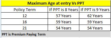 LIC Plan 830 PPT & Age at entry