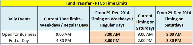 RTGS Time limits