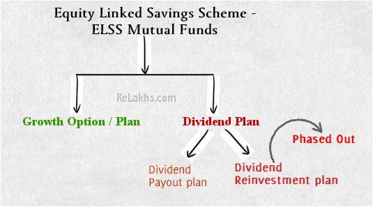 ELSS Dividend Reinvestment