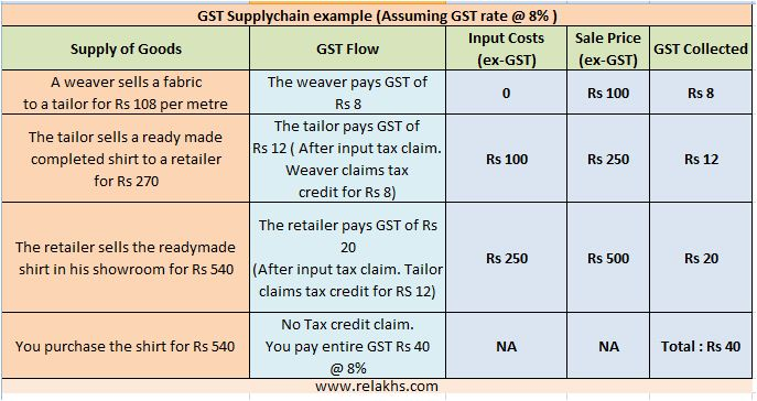 What is GST (Goods & Services Tax) : Details & Benefits