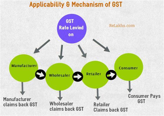 Basics of GST in Gujarati