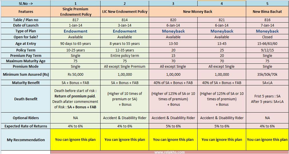 Lic 2014 new plans list features review snapshot for Table 6 insurance rating