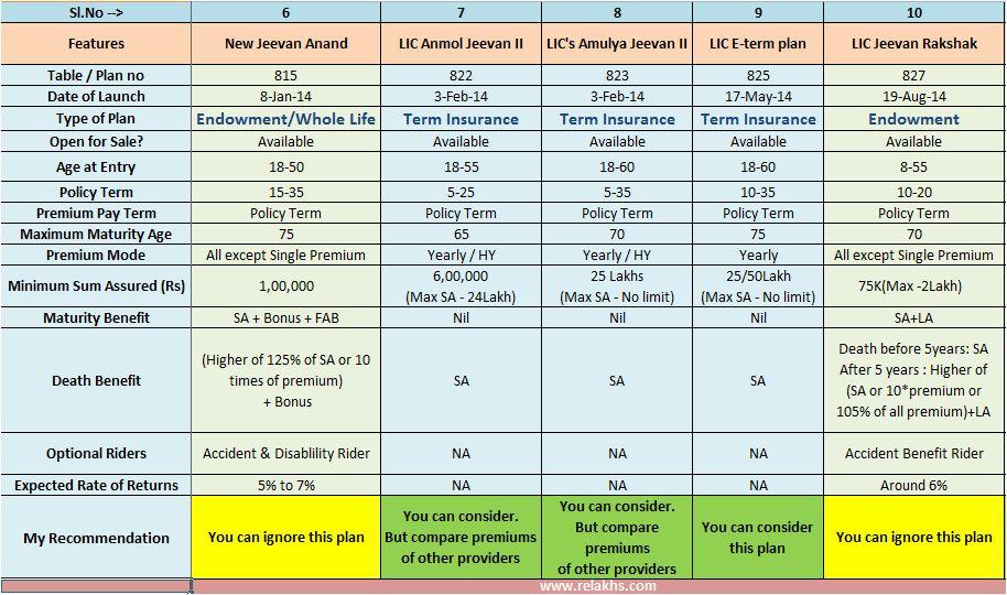 LIC 2014 new Plans list snapshot table 2