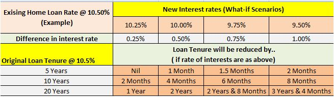 RBI Repo rate cut - impact on home loan tenures