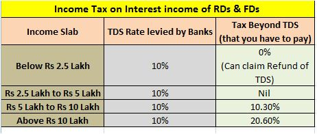 Budget 2015 RD FD TDS Income Tax
