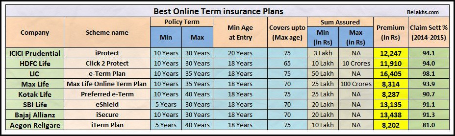 Comparison of Best online term life insurance plan