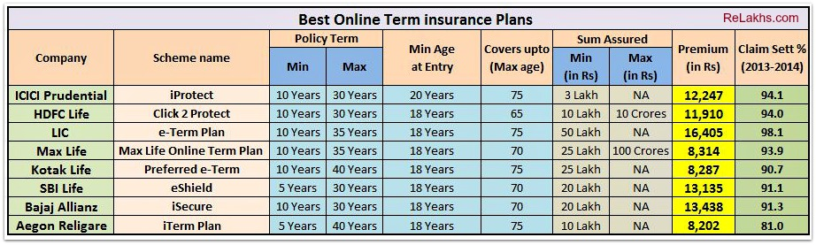 Prudential Term Life Insurance Quotes Online Alluring Critical Illness Insurance Prudential