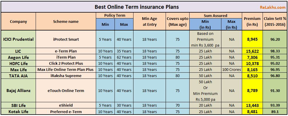 Comparison of Best online term insurance plans India lowest premium Best Term Insurance plans 2017 2018 highest claim settlment ratio