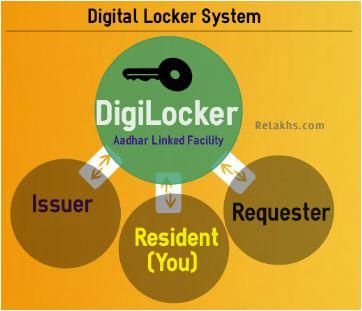 Digital locker system digilocker