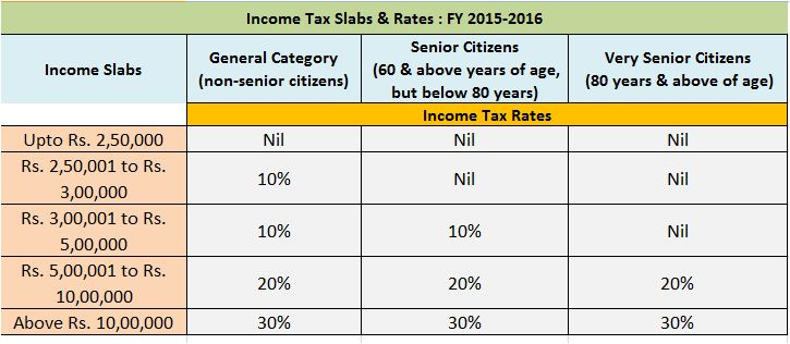Income tax Rates for FY 2015-16 for all categories