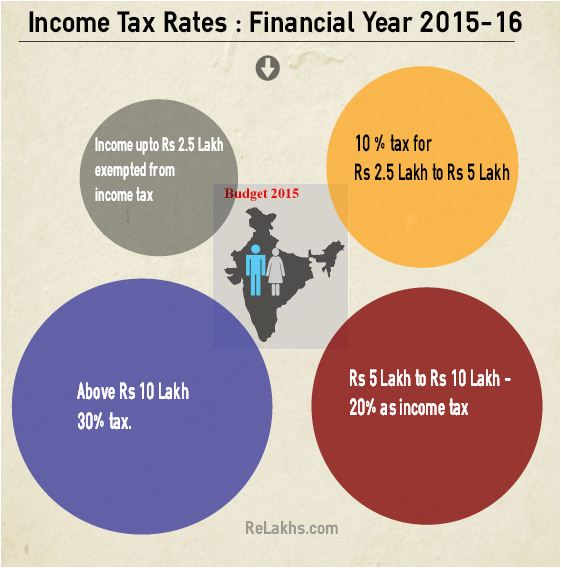 Income tax Rates for FY 2015-16