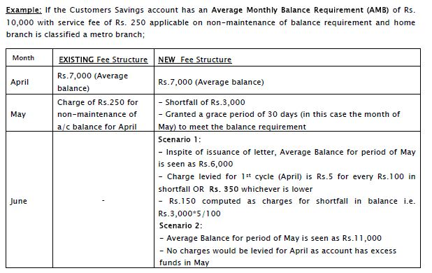 Axis Bank new service charges