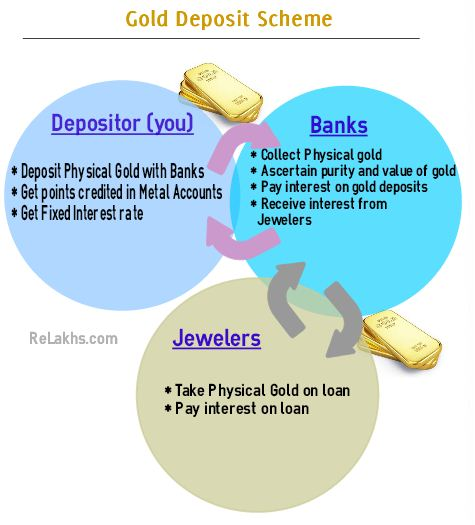 Gold Deposit Scheme or Monetisation Scheme Budget 2015