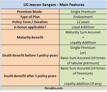 LIC Jeevan Sangam New Plan Main Features