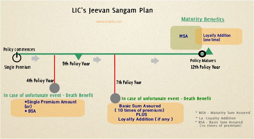 LIC Jeevan Sangam New Plan illustration