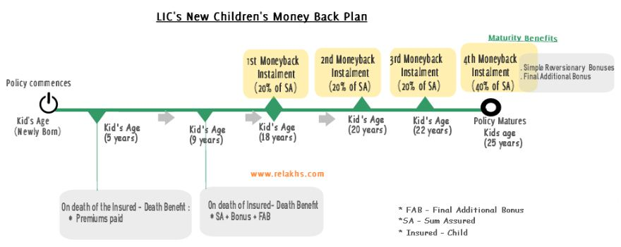 LIC New Children's Money back plan illustration example 3