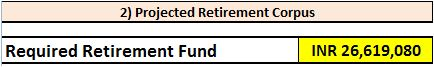 Required Retirement Corpus - Retirement Planning