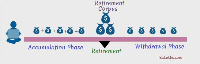 Stages or Phases of Retirement Planning
