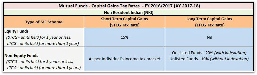 Capital Gains Tax Rate on Sale of Mutual Fund units by NRI FY 2016-17 AY 2017-18 pic