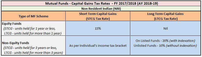 Capital Gains Tax Rate on Sale of Mutual Fund units by NRI FY 2017-18 AY 2018-19 Equity Mutual Funds pic