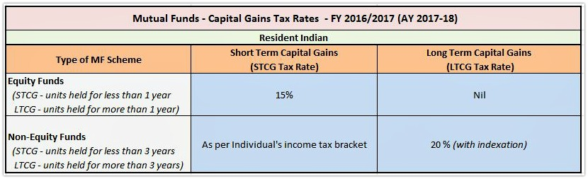 Capital Gains Tax Rate on Sale of Mutual Fund units in India FY 2016-17 AY 2017-18 pic