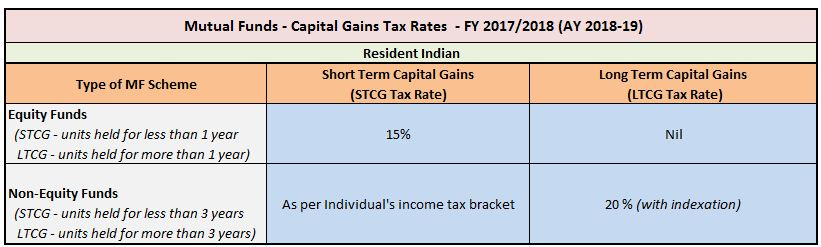 Capital Gains Tax Rate on Sale of Mutual Fund units in India FY 2017-18 AY 2018-19 Equity Funds Debt Funds pic