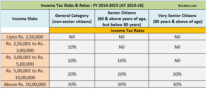 FY 2014-15 Income Tax Returns Filing - Income Tax Slabs & Rates