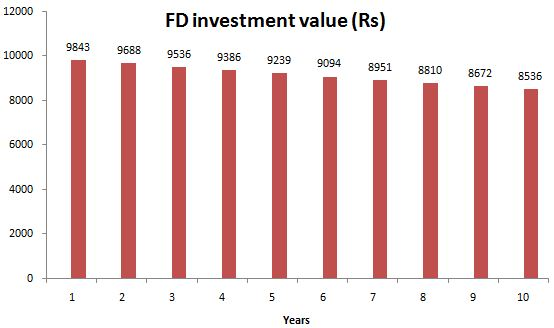 Fixed Deposits Investment values