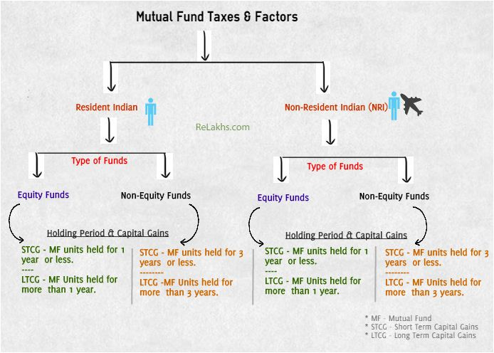 Mutual Funds Taxation factors Capital gains LTCG STCG