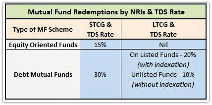 NRI Mutual Fund Redemptions TDS Rates Capital Gains FY 2017-18 AY 2018-19 pic