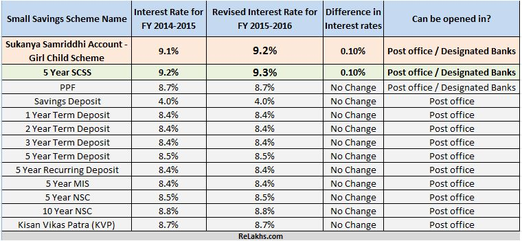 Sukanya Samriddhi Post office schemes interest rates 2015-2016