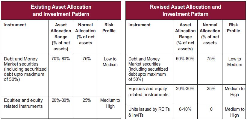 Birla MIP II 25 fund portfolio asset allocation investment pattern