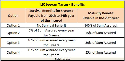 LIC Jeevan Tarun Maturity & Survival Benefits LIC New plan 834