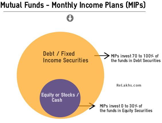 Monthly Income Plans MIPs Mutual Funds Portfolio