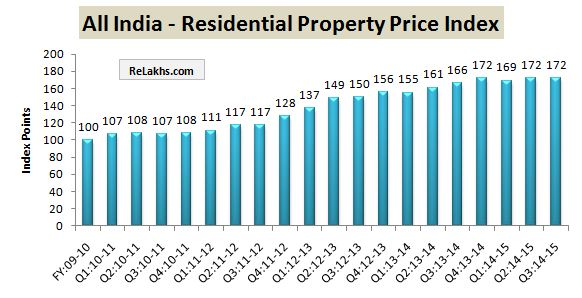 RBI Data Residential Property Index All india