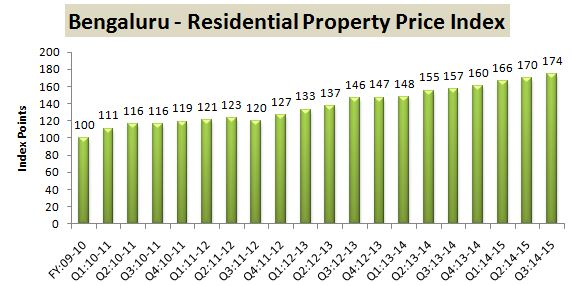 RBI Data Residential Property Index Bengaluru