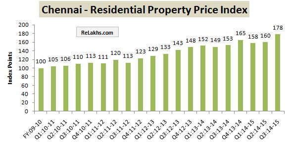 RBI Data Residential Property Index Chennai