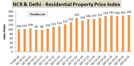 RBI Data Residential Property Index Delhi