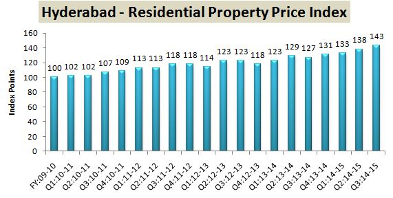 RBI Data Residential Property Index Hyderabad