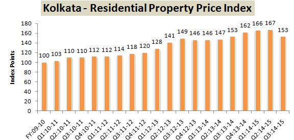 RBI Data Residential Property Index Kolkata