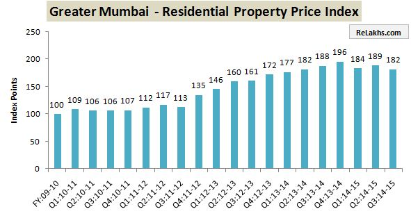 RBI Data Residential Property Index Mumbai