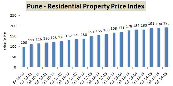 RBI Data Residential Property Index Pune