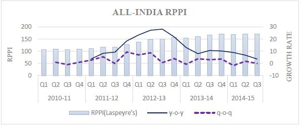 RBI Data Residential Property Prices India