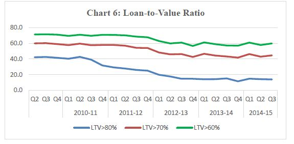 RBI Data Residential Property Prices Loan to Value ratio
